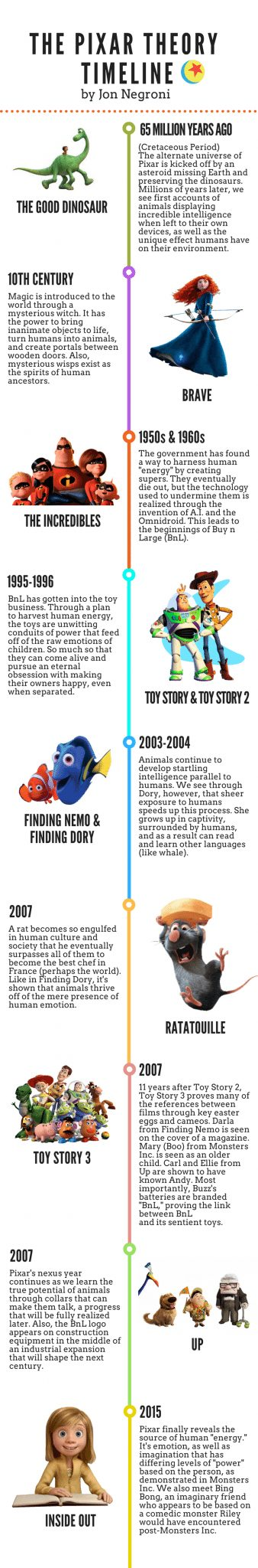 Pixar Theory Timeline
