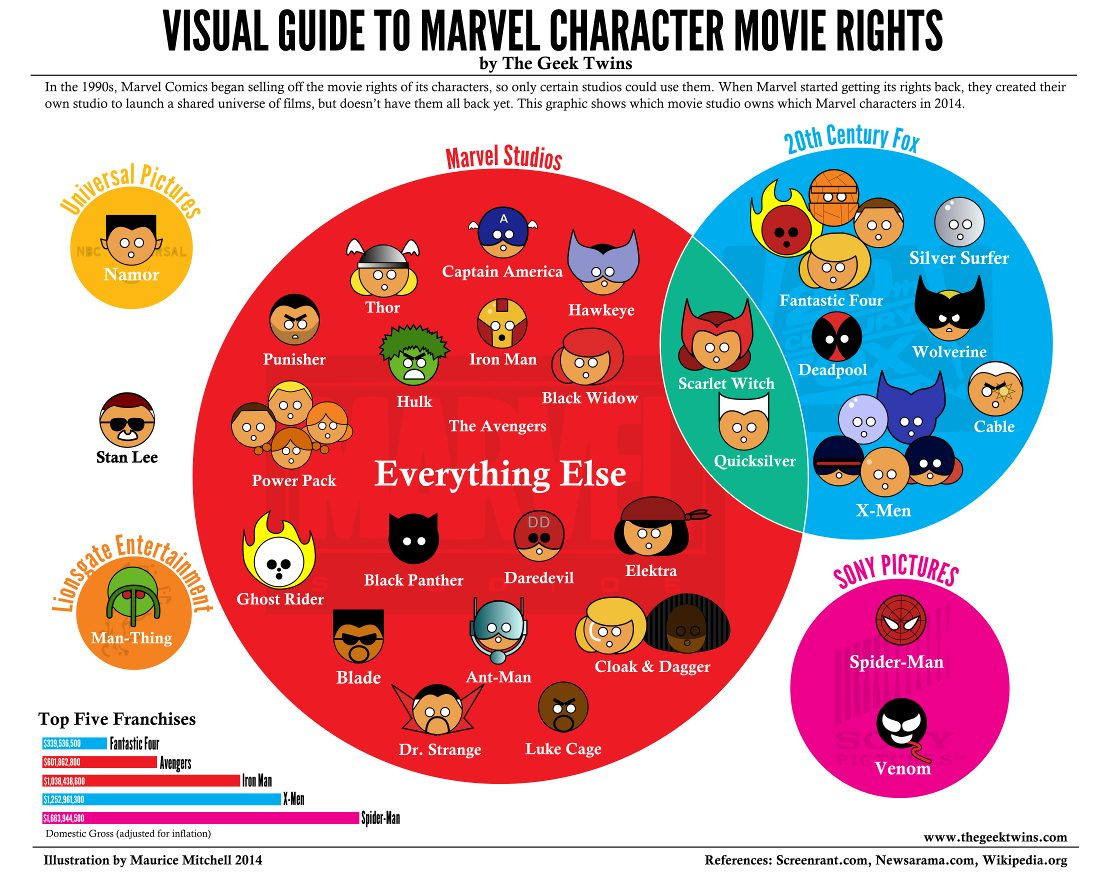 All Of The Marvel Movie Character Rights Explained In One Graphic