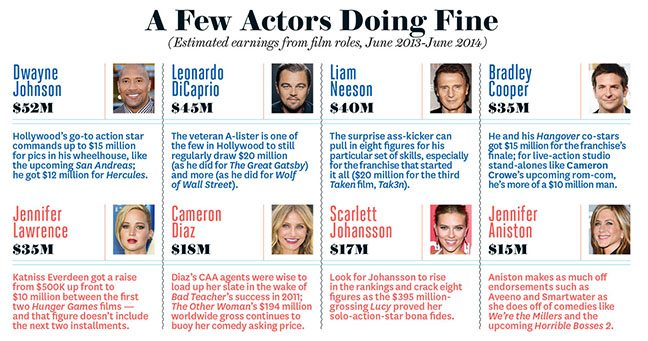 hollywood salaries